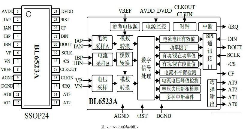 采用bl6523a计量芯片的智能电表方案-电子元; 智能电表计量芯片系统