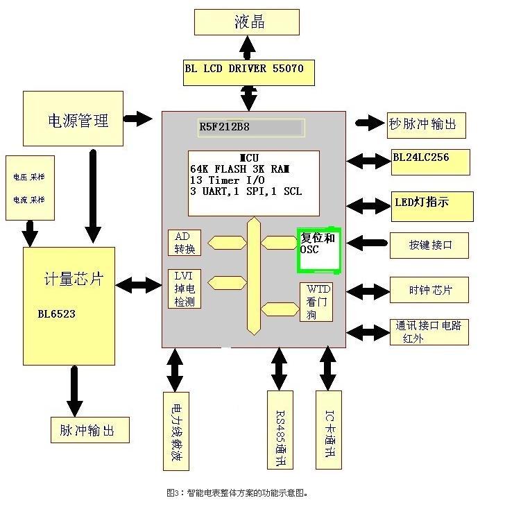 智能电表整体方案的功能示意图