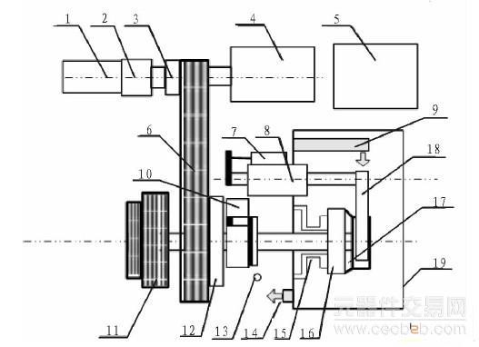 的运行状况,以确保系统运行的安全可靠;同时在测试过程中,要求实时采集采集位移、转速、同步扭矩、轴向力、润滑油油温和流速等一系列信号数据,通过处理采集到的信号数据及由此绘出的特性曲线,分析评价被测变速器同步器的相关性能,其测控系统原理框图如图3所示。    图3 测控系统原理框图   测控系统由PLC、计算机、各种传感器、信号测试调理卡、驱动与控制电机等组成。测试系统由计算机和PIC共同控制,计算机作为上位机具有良好的人机交互功能,负责对整个测控系统进行监控,向PLC发送指令及数据,实现对现场设备的控制,并