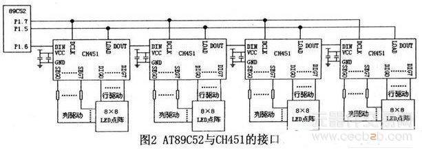 Pl口的P1.5、P1.6、P1.7用来控制LED点阵的显示,分别接到LOAD、DIN和DCLK脚。4个8×8LED阵列组成16×16的点阵屏模块,如果要显示一个汉字,只要将32字节的点阵数据通过8次48位的加载字数据命令送给CH451就可以了。因为是4个CH451级联,所以每个操作命令都必须是48位数据,最后由LOAD信号线输出上升沿通知所有的CH451加载各自的命令数据。   2.
