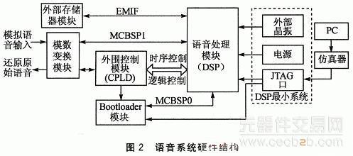 转化为数字信号之后,通过串口输入到dsp中,再进行语音压缩算法.
