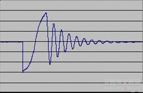 图 5 采样点数据图2   按照绕组匝间冲击波耐压实验的计算惯例,从采样数据中分离出振荡波形的前5个振荡周期,计算其面积差和频率差。如果这两个数据的值小于3%,便可以判定两组绕组参数一致,不存在匝间短路现象。   同时,仅将这5个周期的采样点在工控机上描绘出波形,更加便于准确的观察有效振荡周期波形的细节。