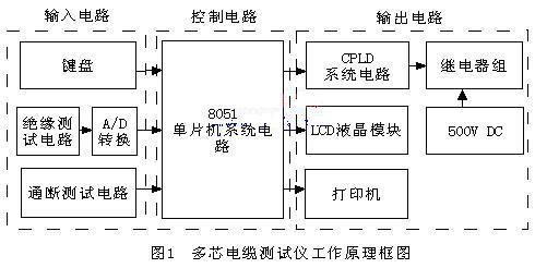 输入电路:包括键盘电路,绝缘测试电路,a/d转换电路和通断测试电路
