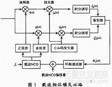 模糊控制的高灵敏gps接收机的设计原理分析