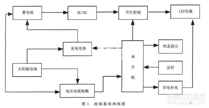 光电互补led路灯控制器的工作原理介绍