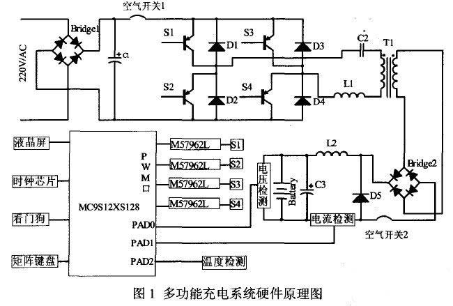 电源技术,最大功率为3500W,先将220V单相工频交流电,经4个二极管组成全桥电路进行整流,再经过大电容滤波得到300V左右的直流电,此时直流电中纹波较大。直流电通过由4个绝缘栅双极晶体管(IGBT)组成的全桥逆变器,得到电压可调的高频交流电,经高频变压器耦合到副边,再经全桥整流,最后经电感电容滤波得到纹波很小的直流电为蓄电池充电。多功能充电系统能为不同类型的蓄电池及容量不同的蓄电池充电,其充电过程中的充电电压、电流通过单片机实时控制,整个充电系统为反馈控制系统,单片机通过实时检测充电过程中的电流、电压