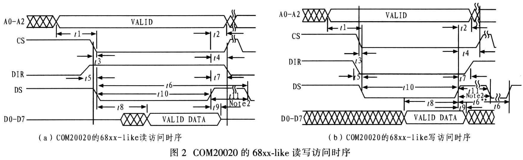 读写时序的共同要求为:片选信号CS必须先于DS至少5 ns,并且只允许在DS无效之后CS才能恢复为高电平;读写方向信号DIR应在DS有效前至少10 ns建立;DS高电平宽度不小于20 ns。两者的不同要求:写时序的地址总线先于操作脉冲DS至少15 ns建立,DS低电平不小于20 ns,数据总线有效数据必须在DS变高之前至少30 ns建立,保持至DS变高后至少10 ns;而读时序的地址总线先于片选信号至少15 ns建立,DS低电平不小于60 ns,DS变低到数据总线数据有效的间隔最大为40 ns,DS