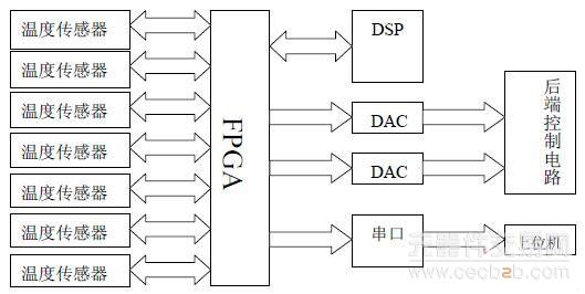 公司的ACEX 系列的EP1K100,它时钟频率高,具有丰富内部资源,提供大量可编程IO 管脚,配置十分方便。基于FPGA 的温控电路接口在整个电路中具有非常重要的作用。FPGA 本身的高速并行结构为整个电路的性能提供了可靠保证。   3 温控电路工作流程   温控电路的工作流程如图2 所示。FPGA 与七路温度传感器通信,读取温度值,并存储于内部存储器中,每秒更新一次。FPGA 发送中断信号通知DSP 读取FPGA 中存储的温度值,DSP 根据当前温度值和控制算法计算出控制量。而后将温度值和控制量打包成
