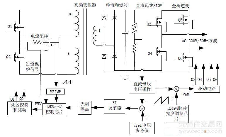 图 1 系统结构示意图   3.电路设计   3.1 DC/DC 变换器设计   由于变压器原边电压较低,为了提高变压器的利用率采用推挽电路,中心抽头接蓄电池,两端接Q1,Q2开关管交替工作,提高系统的转换效率。推挽电路使用较少的开关器件,减小变压器体积,提高了输出功率。   3.