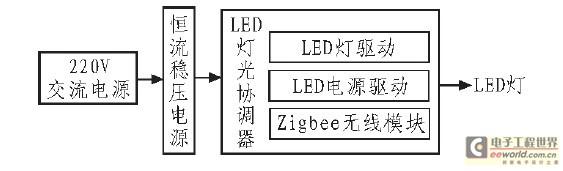 图2 硬件电路逻辑框图.