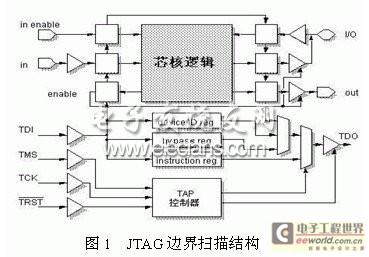首页 资讯 解决方案 > 正文        jtag边界扫描硬件电路主要由三