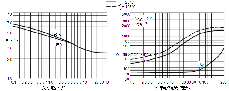 集成电路ic  mmbt3906lt1g  2.氧化铝= 0.40.30.024英寸99.