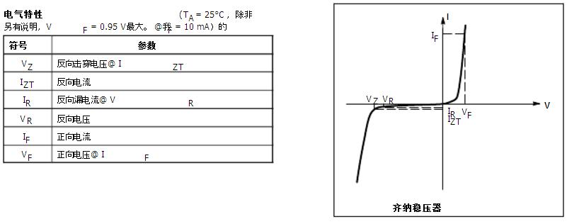 MMSZ4697T1G齐纳稳压器500 mW的SOD- 123表面贴装 三全系列齐纳二极管的方便提供,表面贴装塑料SOD- 123封装。这些器件提供了一个方便的替代无铅34封装形式。 特点 500毫瓦级别的FR- 4和FR- 5局 广齐纳反向电压范围 - 1.8 V至43 V 包装最优设计自动化委员会汇编 小封装尺寸为高密度应用 ESD等级3级( >16 KV )每人体模型 无铅包可用 机械特性: 案例:无空隙,传递模塑,热固性塑料外壳 表面处理:完成耐腐蚀,易焊 最大外壳焊接温度的目的: