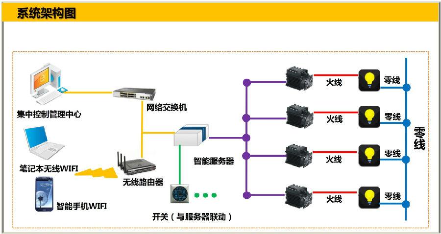 将照明线路中的各种光源通过网络连接到一起进行统一