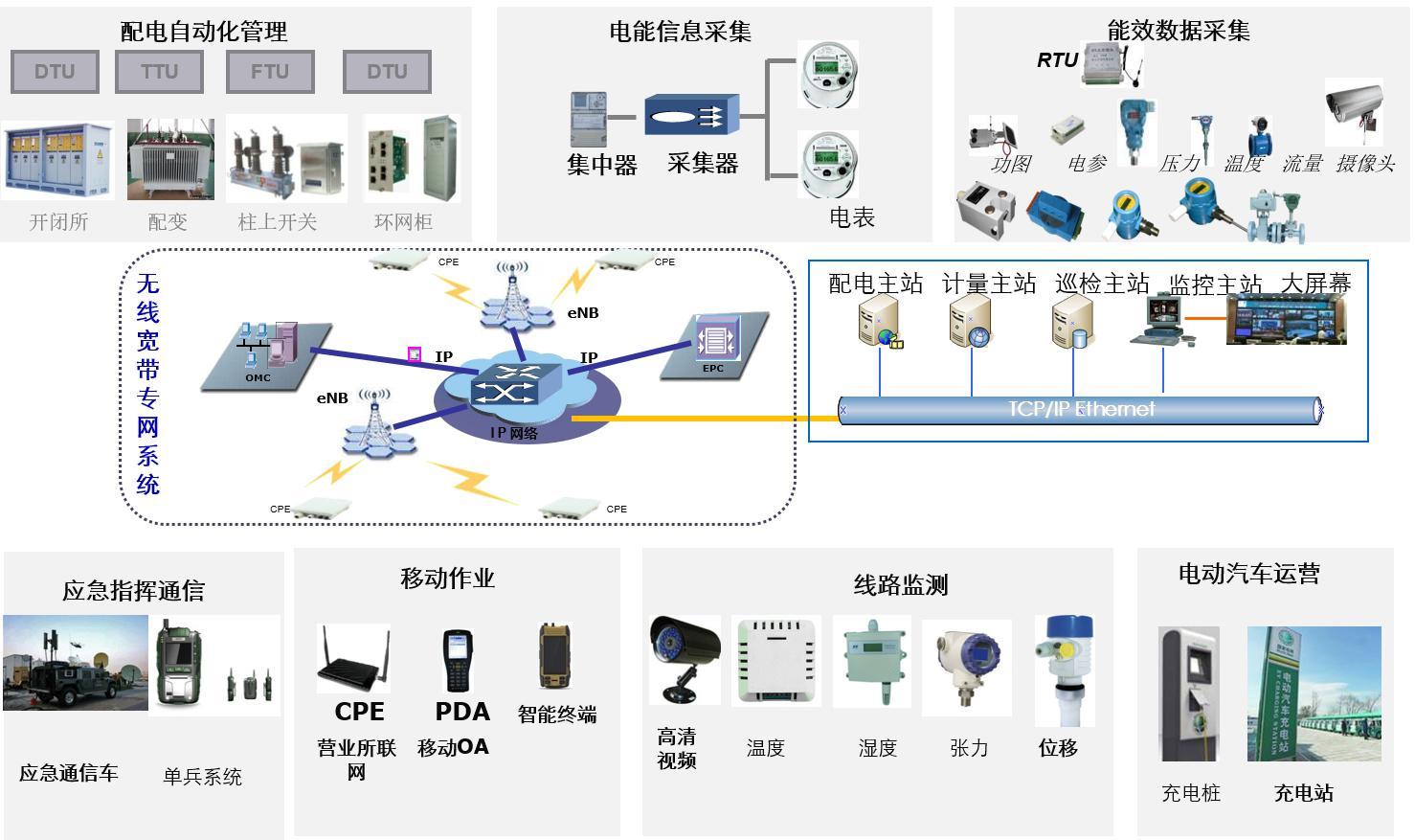 特点: l 配电线路:光传输网铺设至重要变电站,其他变电站通过cpe 无线