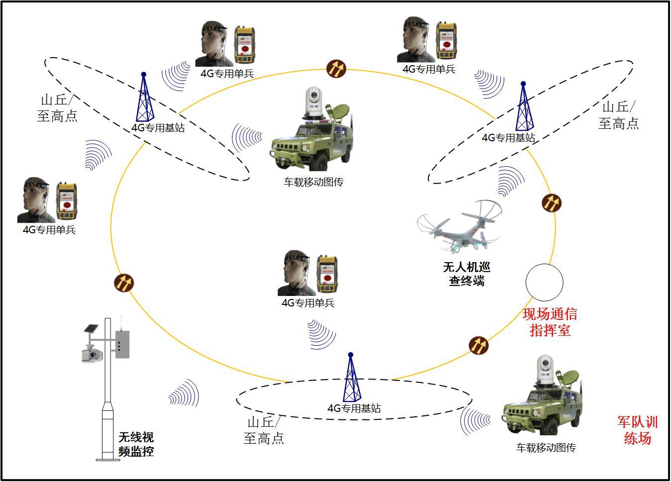 l 多业务综合承载:通过一张网络,可实现视频监控,语音对讲,集群调度,任务派发等多种业务统一承载 l 多角度立体应用:通过单兵、车载、无人机等多种类型的专用终端设备,可适用于不同作战兵种及武装设备 l 信息安全保密:使用4G专用网络通信,专有的认证和加密保障,保证信息的安全传递。