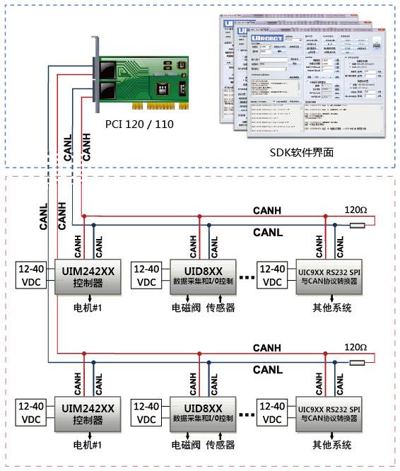 描述   PCI120接口卡集成2路CAN 通道,可以连接CAN 总线并实现CAN2.0B 协议(兼容 2.0A)的数据通讯。兼容PCI2.2规范,即插即用。 PCI120接口卡的每路CAN 通道都集成完全的电气隔离保护、防浪涌保护,抗干扰能力强,是一款性能稳定、通讯可靠的CAN 接口卡。 PCI120接口卡支持5Kbps~1Mbps 之间的波特率,提供多个操作系统的驱动程序、并附带VB,VC,C++Builder,Dephi,VB2003,Labview 下的应用例程。能真正的满足客户的各种应用需求,为