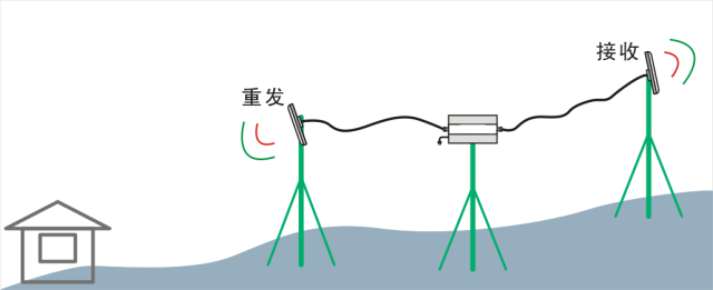东方旭普gsm(900m)手机信号放大器xpg20可带8根天线可