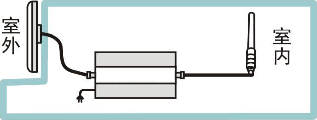 东方旭普dcs(1800m)xpd23手机信号放大器可带8根天线,覆盖2000㎡